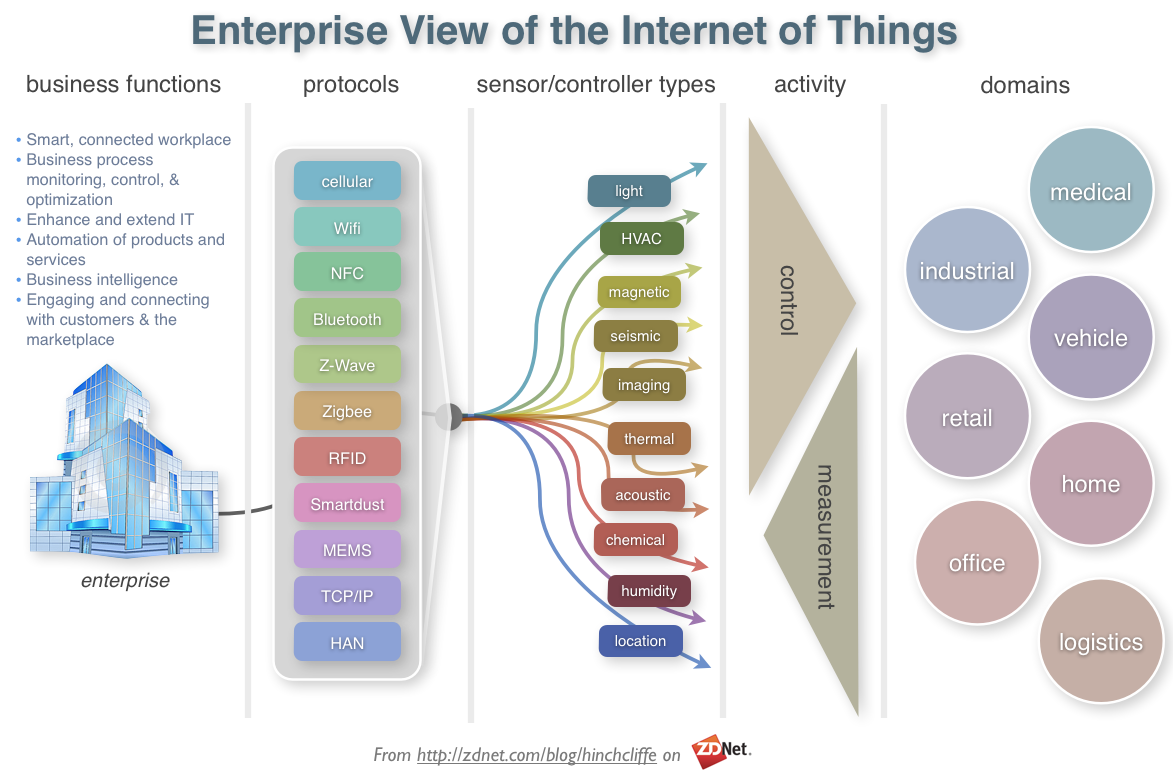 The internet of Things for Enterprise