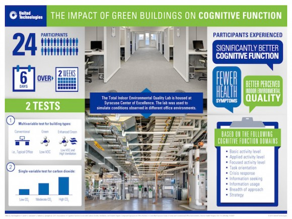Green buildings and cognitive function