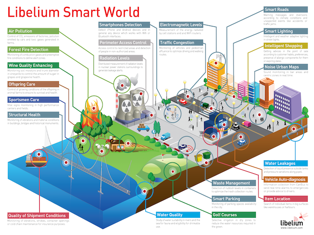 Smart world infographic